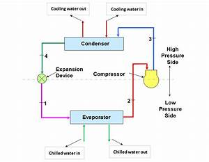 Hvac Water Chillers Principle