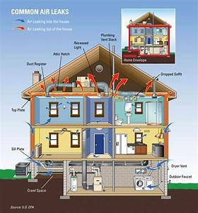 Things To Consider When Building An Energy Efficient Home!