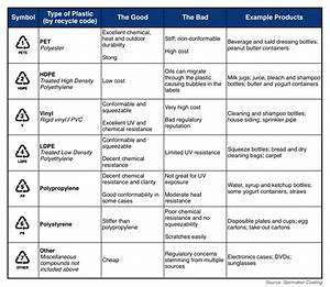 Know Your Surface Different Types Of Plastics Coast