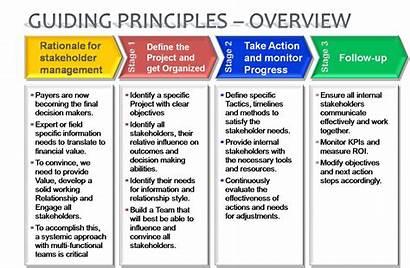 Management Principles Guiding Stakeholder Decision Making Aseret