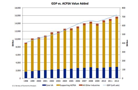 us department of commerce bureau of economic analysis us releases data on 1 1 trillion in arts and cultural