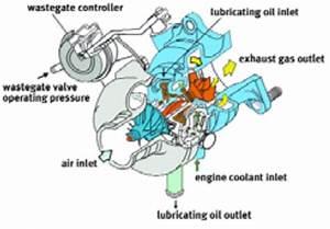 Subaru Turbocharger Explained Part 1