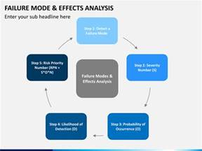 one level home plans failure mode and effect analysis fmea powerpoint