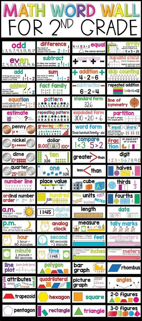 The 25+ Best Math Words Ideas On Pinterest  Math Word Walls, Math Vocabulary Wall And