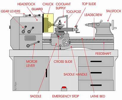 Lathe Centre Safety Parts Turning Engineering Health
