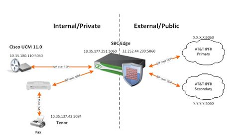 ribbon sbc edge  iot cisco unified communication