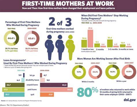maternity leave statistics fairygodboss
