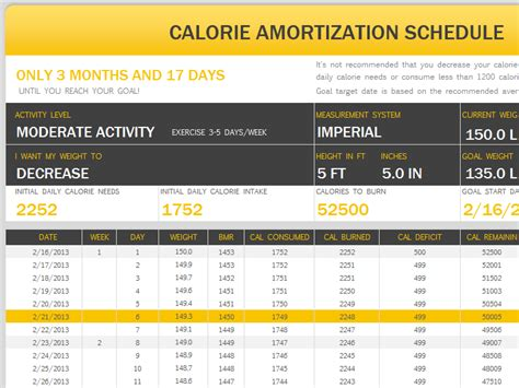 calorie amortization schedule printable medical forms