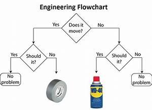 Top 10 Engineering Jokes  U0026gt  Engineering Com