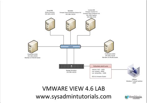 Vmware Diagram Simple by Vmware View 4 6 Lab Setup