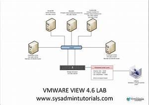 Vmware View 4 6 Lab Setup