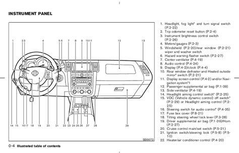 Nissan Murano Fuse Box Diagram Wiring Source