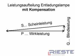 Phi Berechnen : hallenstrahler hqi mit geringem blindstromanteil rieste ~ Themetempest.com Abrechnung