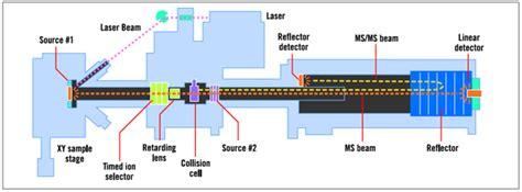 Applied Biosystems API4700 Maldi TOF [ID: 9290] - Applied ...