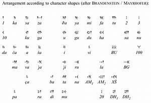 Babylonian Cuneiform Alphabet | www.pixshark.com - Images ...