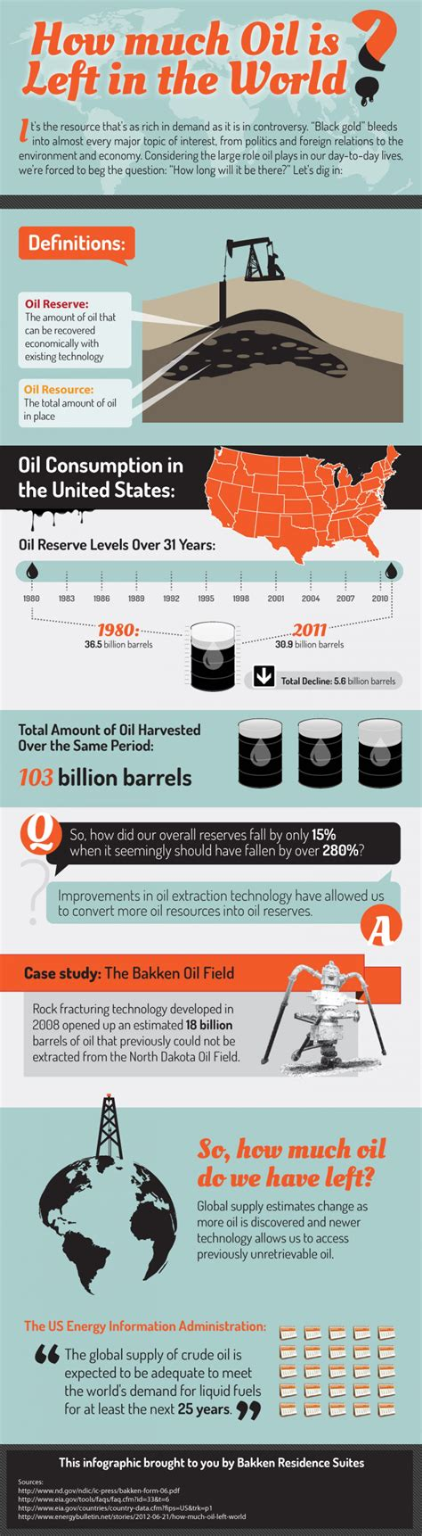 How Much Oil Is Left In The World? Visually