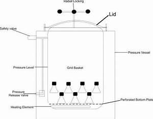 Autoclave Diagram : vertical autoclave 50 100 150 200 liters manufacturers ~ A.2002-acura-tl-radio.info Haus und Dekorationen