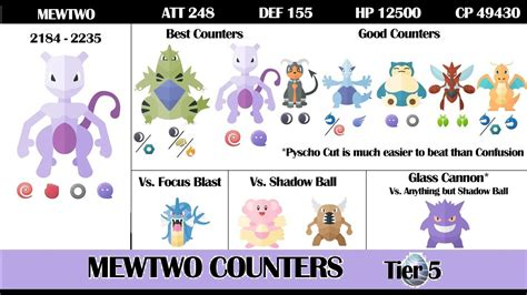 TOP 5 BEST COUNTERS AGAINST MEWTWO! TOP 5 MOST UNDERRATED