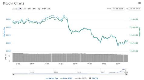 Bitcoin to united states dollar chart for last 5 years. Bitcoin price news: Why is bitcoin going down today? BTC ...