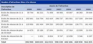 Exces De Vitesse Superieur A 50km H : exc s de grande vitesse sanctions moto plein phare ~ Medecine-chirurgie-esthetiques.com Avis de Voitures