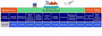Exw Fca Incoterms Mean Does Ex Works