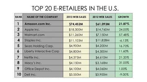 Top Online Retailers 2014