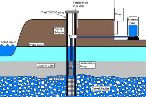 Complete Water Well Diagram by Buying A Home With A Well Avon Real Estate