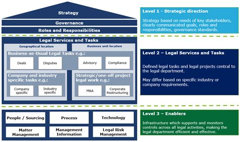 operating model operating model general counsel