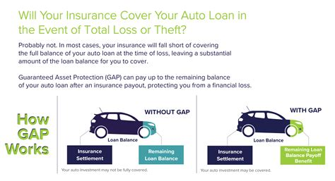 See our informational video and find out more. Gap Insurance: Gap Insurance Needed