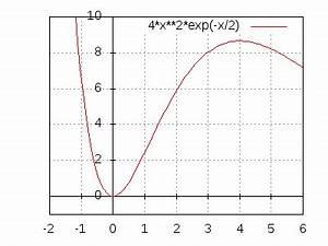 Ableitungen Berechnen : max fl cheninhalt eines einbeschriebenen dreiecks berechnen ~ Themetempest.com Abrechnung