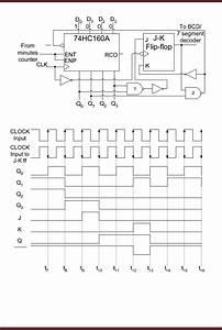 Digital Clock Clocked Synchronous State Machines Digital