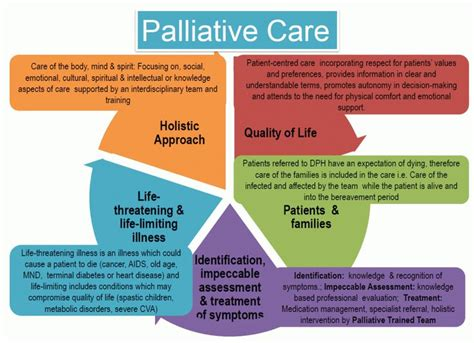 Palliative Care Balancing The Patient's Wishes & Needs. Glatiramer Acetate Generic Canada Smart Grid. 30 Year Fixed Rate Mortgage Rate. Gresham Insurance Brokers Aladdin Plumbing Nj. White Eagle Conference Center Hamilton Ny. Home Loan Mortgage Rate Stream Cable Tv Online. Active Directory Export Users. St Joseph School Of Nursing Lancaster Ca. Online Courses For Electricians