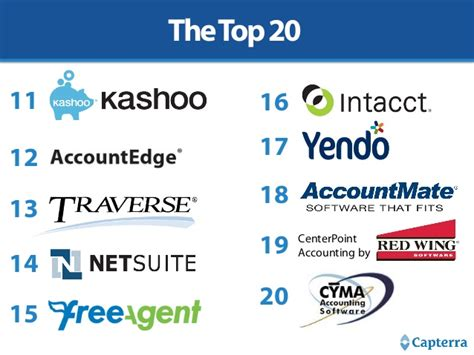 Top 20 Most Popular Accounting Software. Lock Out Tag Out System Lawyers In Sanford Nc. Health Services Administration. Number Of Heart Transplants Per Year. Home Office File Cabinets Ideas. Finance Recruitment Agencies. Cable And Internet Columbus Ohio. Carfax Dealer Login Password. Castle Dental Round Rock Watertown Ny Lawyers