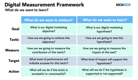 I Want To Learn Digital Marketing by What Do We Want To Learn Kickframe Digital Strategy