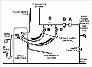 water softener water softener discharge hose With water softener water softener diagrams of installations