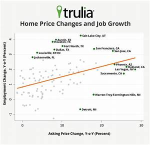 Not Just Investors: Local Job Growth Also Supporting Home ...