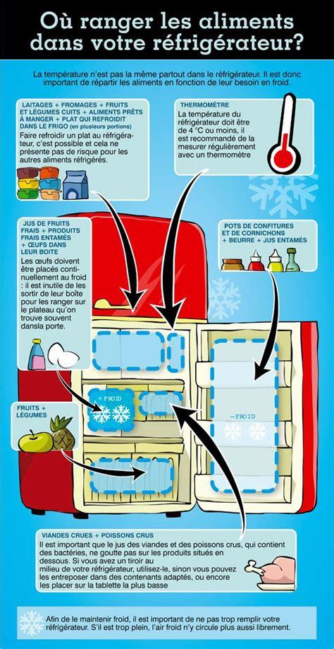 ou ranger les aliments dans le frigo 17 meilleures images 224 propos de cuisine sur tes d 201 pices et recherche