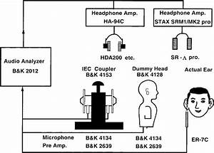 Block Diagram Of The System For Headphone Characteristics