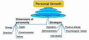 Psychological Growth Diagram