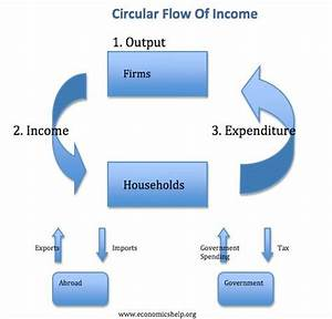 Circular Flow Of Income Diagram  With Images