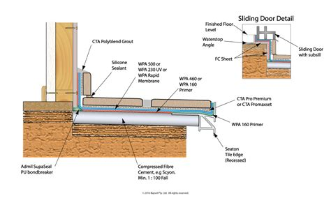 Balcony Section Detail by Waterproofing Sliding Doors Amp How To Replace The Weep Hole