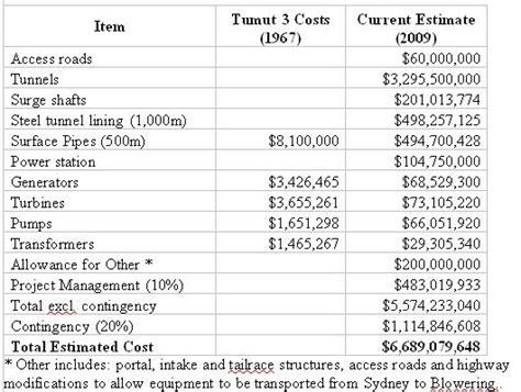cost estimate pumped hydro energy storage cost estimates for a