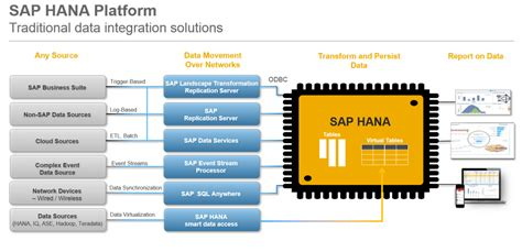 simplifying  sap hana data integration landscape sap