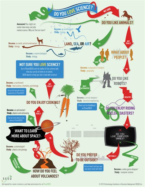 Science Careers by Do You Science Infographic Daily Infographic