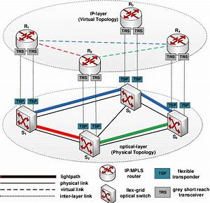 Architecture Of Ip Over Flexible Optical Network