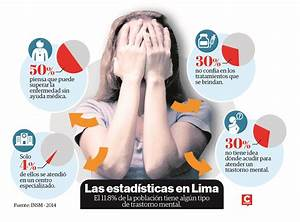 Salud: Conoce los trastornos mentales más frecuentes en Perú Diario Correo