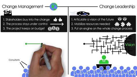 change management  change leadership whats