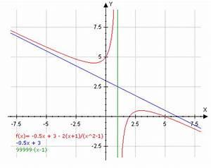 Asymptote Berechnen Gebrochen Rationale Funktion : mp forum gebrochen rationale funktion matroids matheplanet ~ Themetempest.com Abrechnung