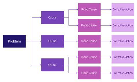 problem analysis root  analysis tree diagram root