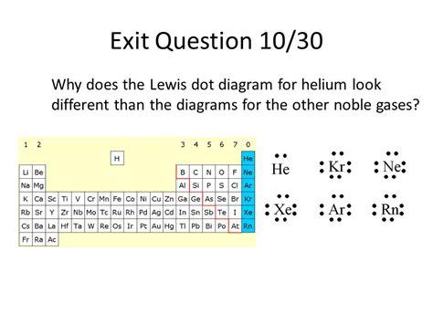 Writing Lewis Dot Diagrams